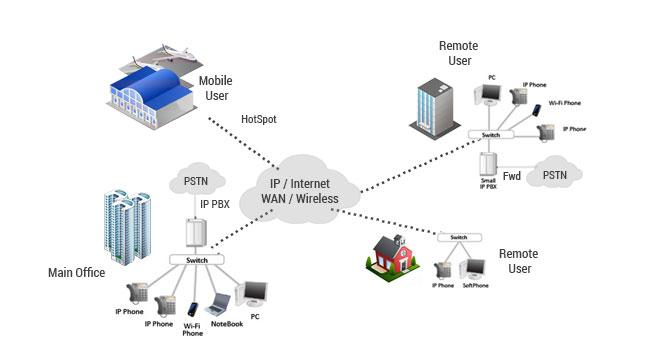 Voice over IP versus Public Switch Telephone Network – The